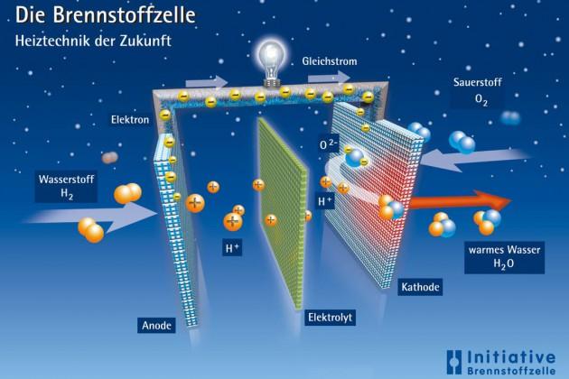 Der Wasserstoff für die gängigen Brennstoffzellen wird aus Erdgas gewonnen, ein Gasanschluss muss mit eingeplant werden.