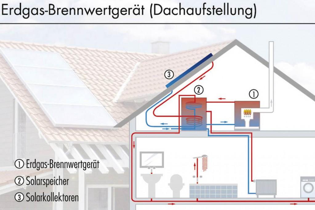 Funktionsschema einer Solarthermieanlage in Kombination mit einem Gas-Brennwertkessel als Hauptwärmeerzeuger.