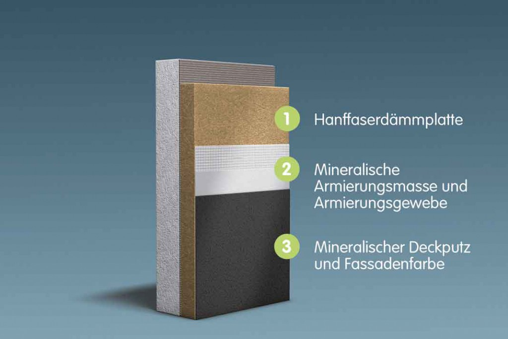 Wärmedämm-Verbundsystem mit Platten aus dem nachwachsenden Rohstoff Hanf, geschützt von einem diffusionsoffenen, wasserabweisenden Deckputz. Foto: Caparol