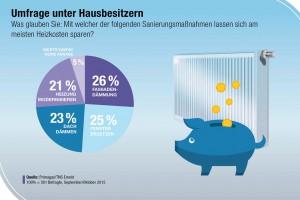 Umfrage unter Hausbesitzern