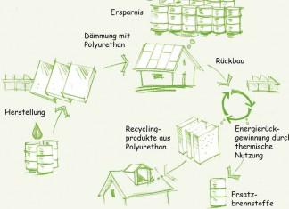Umwelt-Produktdeklaration: Wärmedämmstoffe werden im Kontext des Gebäudes betrachtet, da nur die richtige Verwendung auch dessen gewünschte Wirkung gewährleistet.