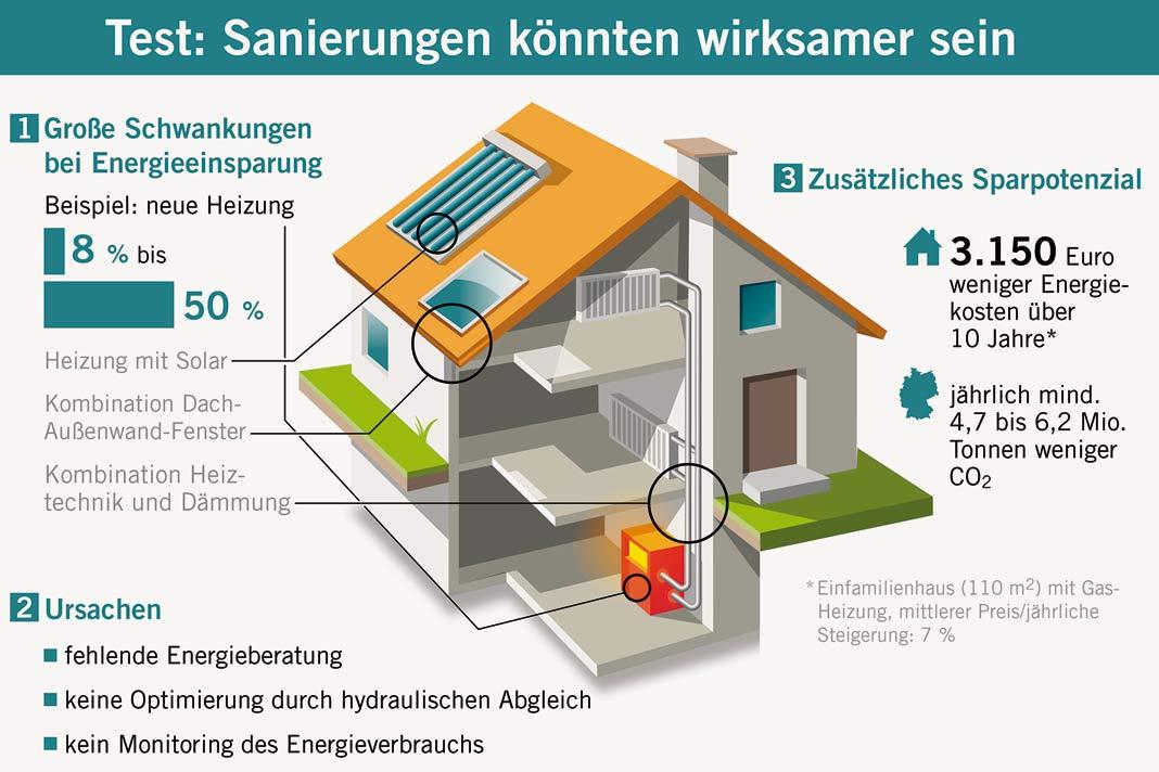 Energetische Modernisierungen müssen vom Energieberater vorbereitet und begleitet werden.