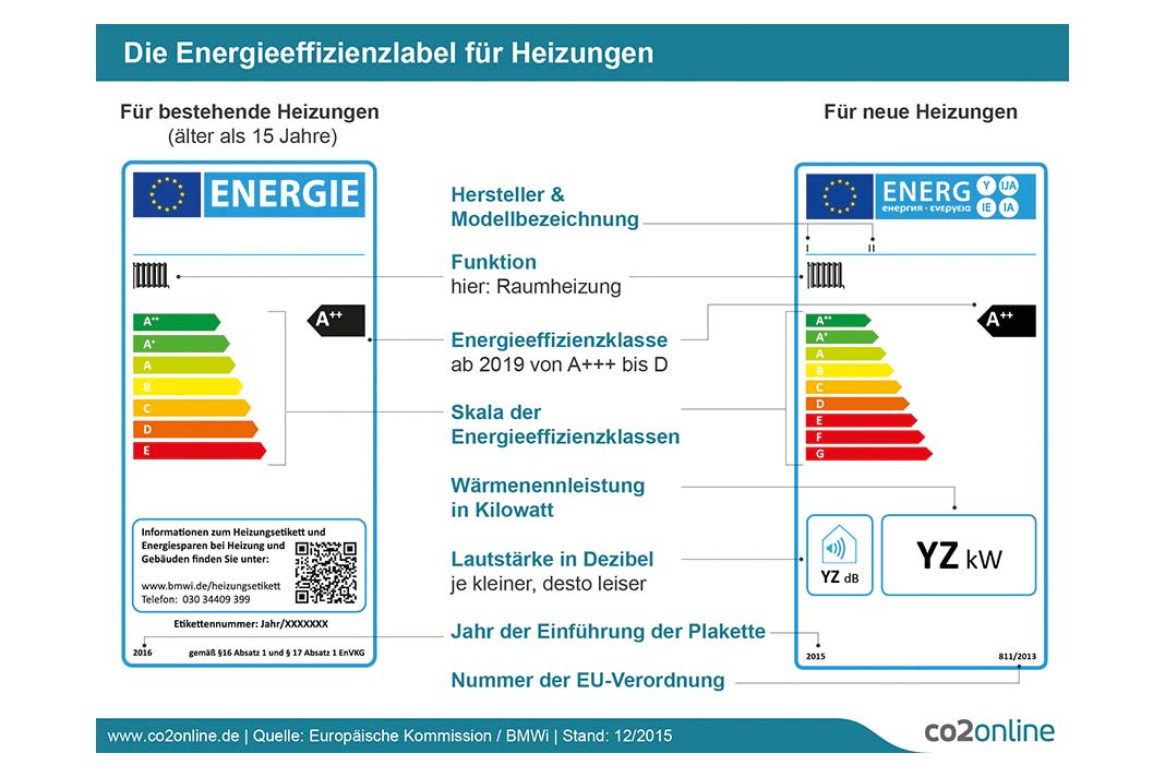Energieeffizienzlabel.
