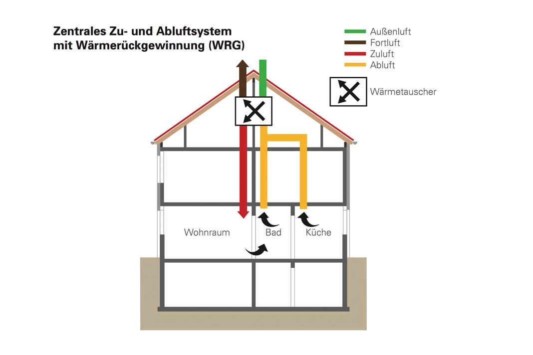 Zentralanlage zur Wohnungslüftung mit Wärmerückgewinnung.