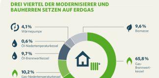 Mehr denn je lohnt sich ein Heizungstausch. Für Gasbrennwertkessel gibt es jetzt mindestens 200 Euro extra. Graphik: Zukunft Erdgas