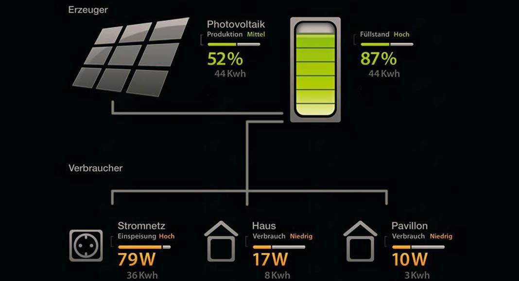 Die von der Photovoltaikanlage erzeugte Energie muss sofort verbraucht oder gespeichert werden.