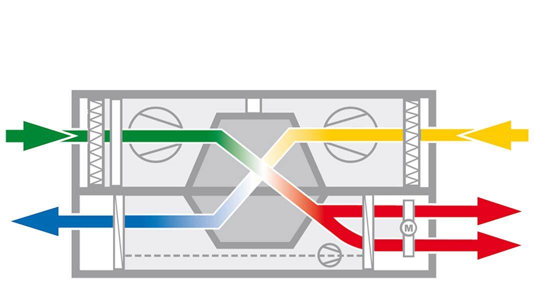 Der Wärmetauscher entzieht der Abluft die Energie und wärmt damit die Zuluft.