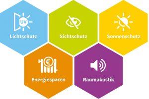 Fünf verschiedene Funktionen, die die Wabenplissees von DUETTE® als echtes Multitalent auszeichnen.
