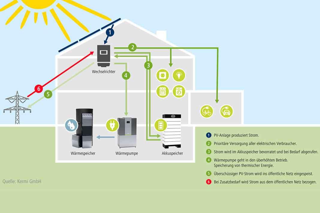 Energiekonzept für 40 Plus Haus