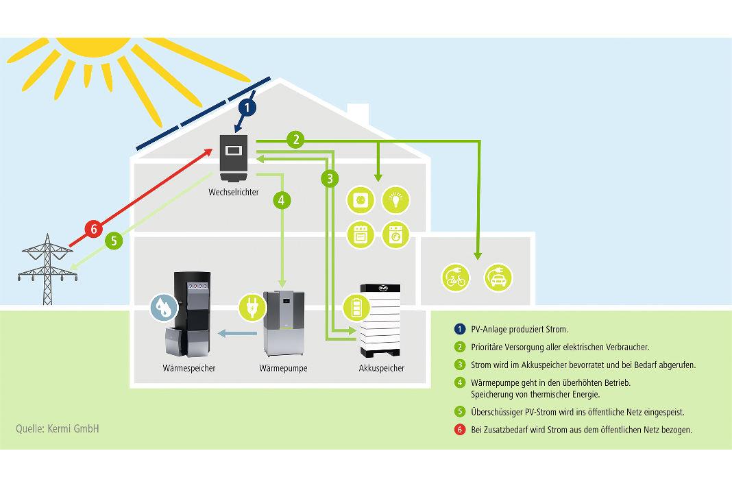 Die Photovoltaikanlage produziert Strom - Eigenverbrauchsoptimierung - Kermi